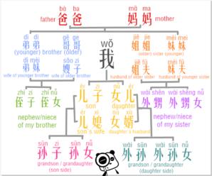 La famiglia cinese